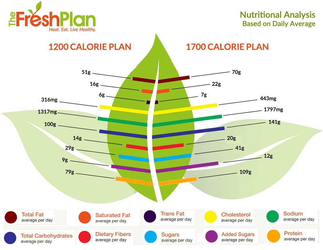 The Fresh Plan nutritional analysis