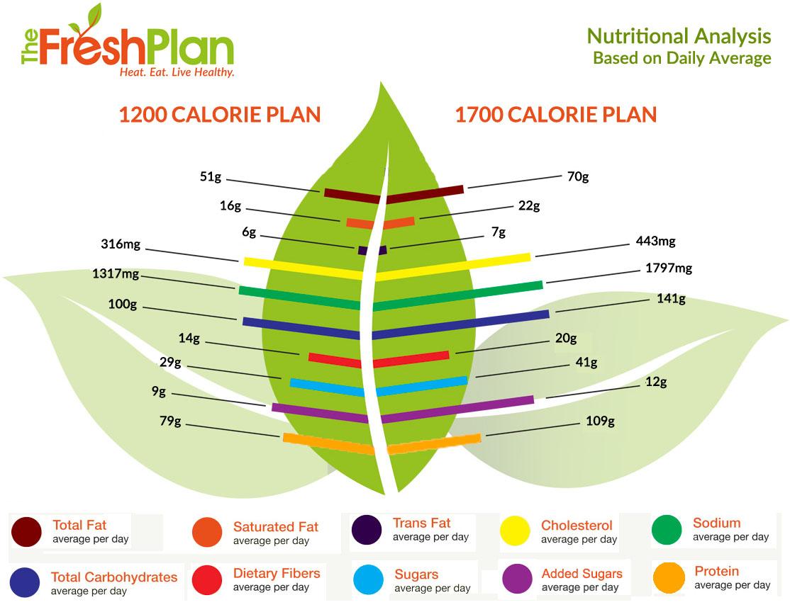 The Fresh Plan nutritional analysis